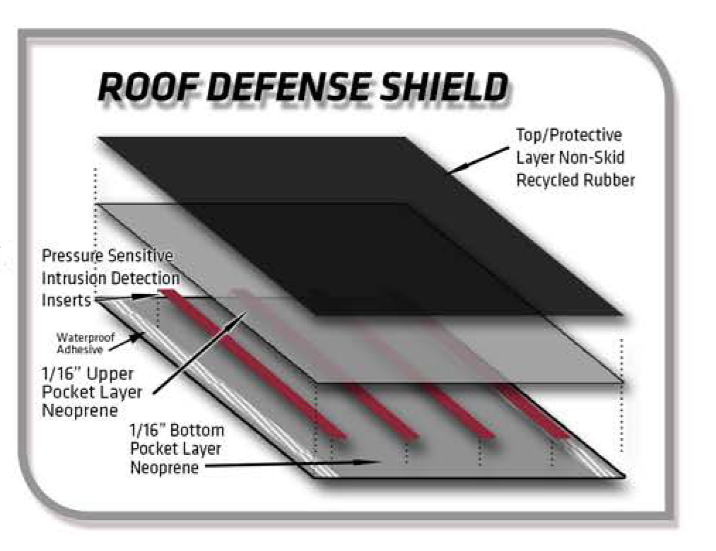PerSec III: RDS Sensor Diagram